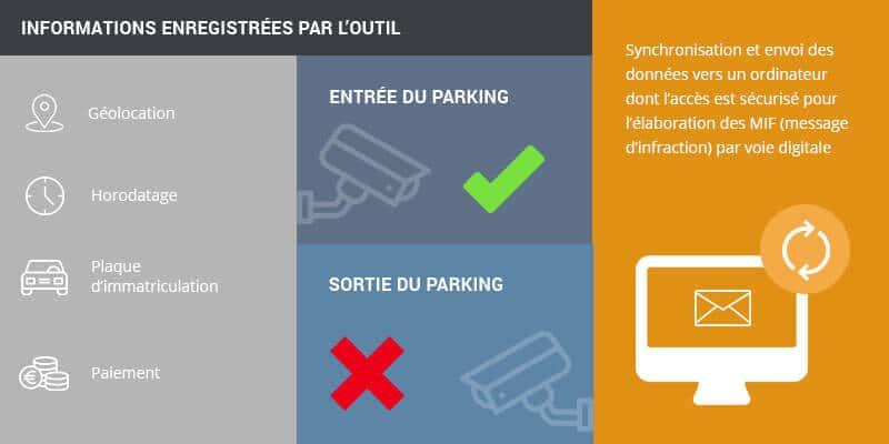 Parking à barrières virtuelles